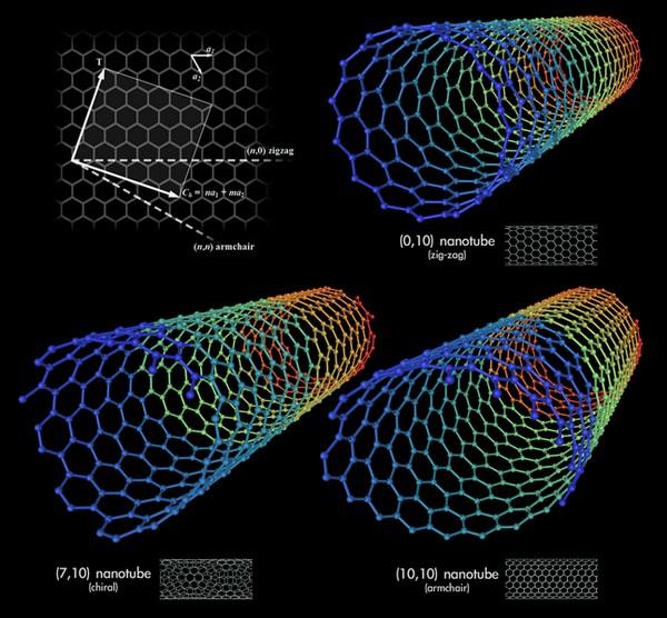 uglerodnye nanotrubki-3